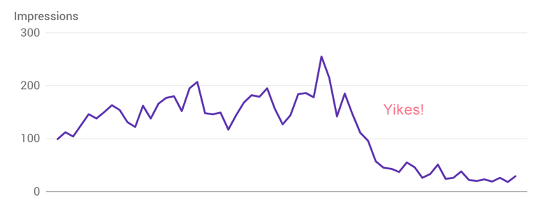 Impressions dropping in Google Search Console