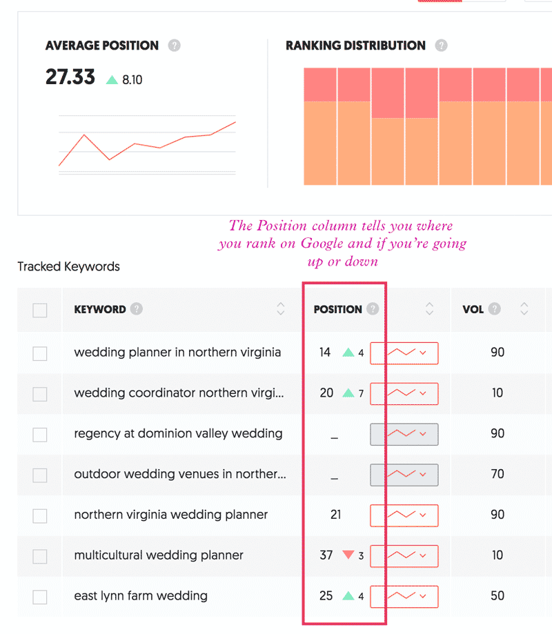 Ubersuggest project showing rankings improvement